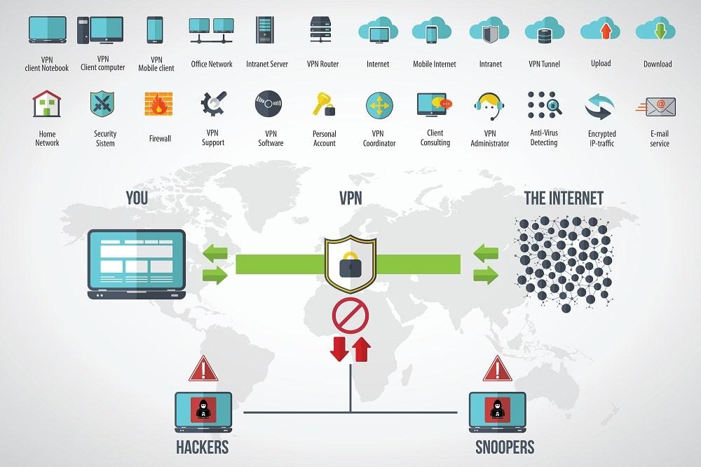 Pourquoi utiliser un VPN dans une entreprise?